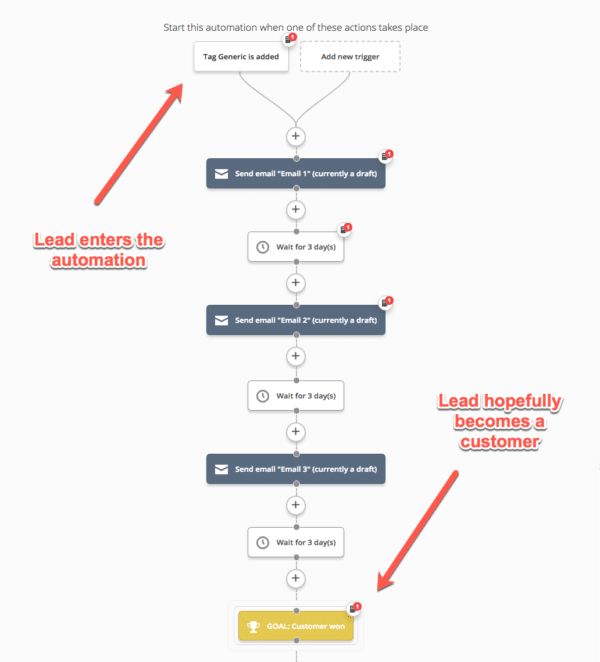 Social media and email marketing - automation example