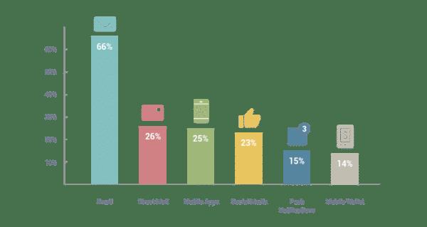 Email vs Social Media: 5 Reasons You Should Grow a List