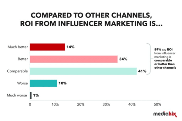 Influencer Campaigns for Marketing Tactics